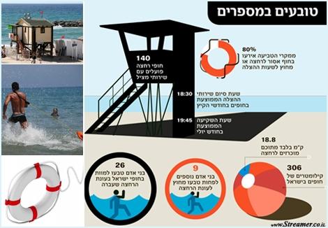 מצילים חיים טובעים גולשים טביעה ים אזהרה