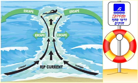 "<font color=""#003366""><strong><font color=""#FF0000"">Rip Currents are the nomber one cause of drowning in te sea and oceans</font>. How to avoid Rip currents?  and what are the safty measures to be take in times of danger?&nbsp; All answears and more in the next <a href=""http://streamer.co.il/articles/view/107/"">important article</a> that can save lives - Pass it on</strong></font>"